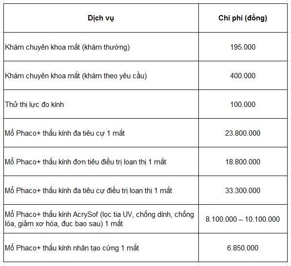 Bảng chi phí mổ đục thủy tinh thể tại viện mắt Quốc tế DND